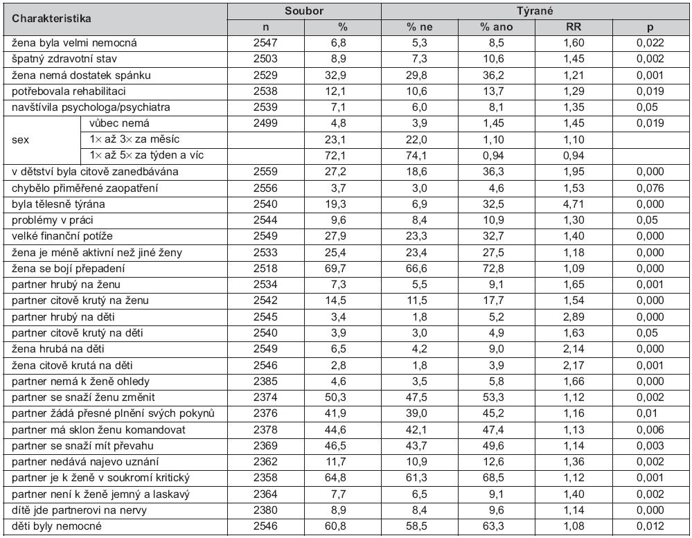 Srovnání charakteristik žen v dětství týraných a netýraných – údaje za dobu od 18 měsíců do 3 let věku jejich dět