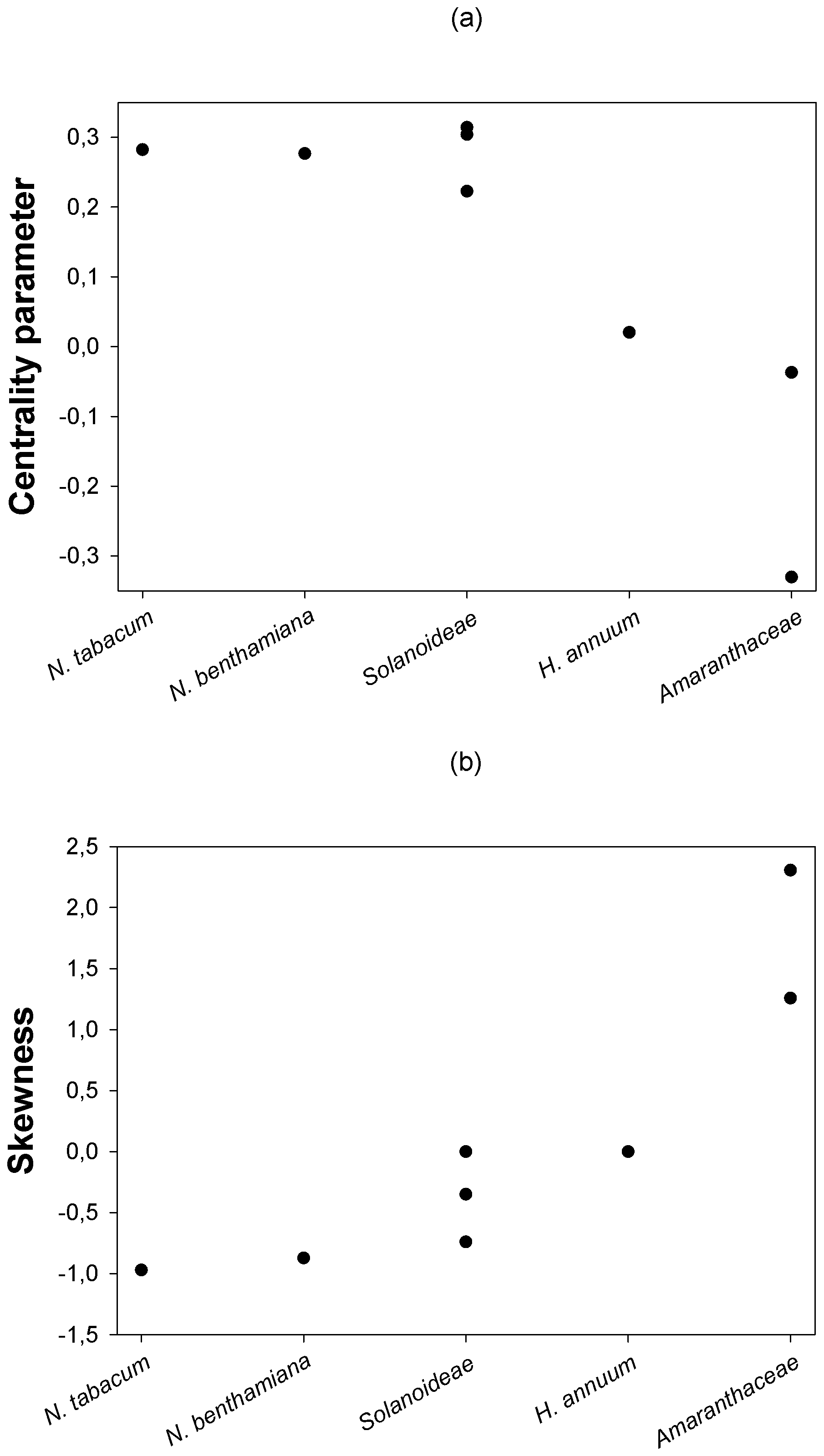 Changes in the centrality and shape parameters of the DMFE with increasing genetic distance among hosts.