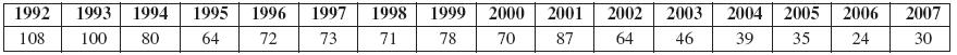 Guma – gumárenské chemikálie vČR (1992–2007) (n 1041)