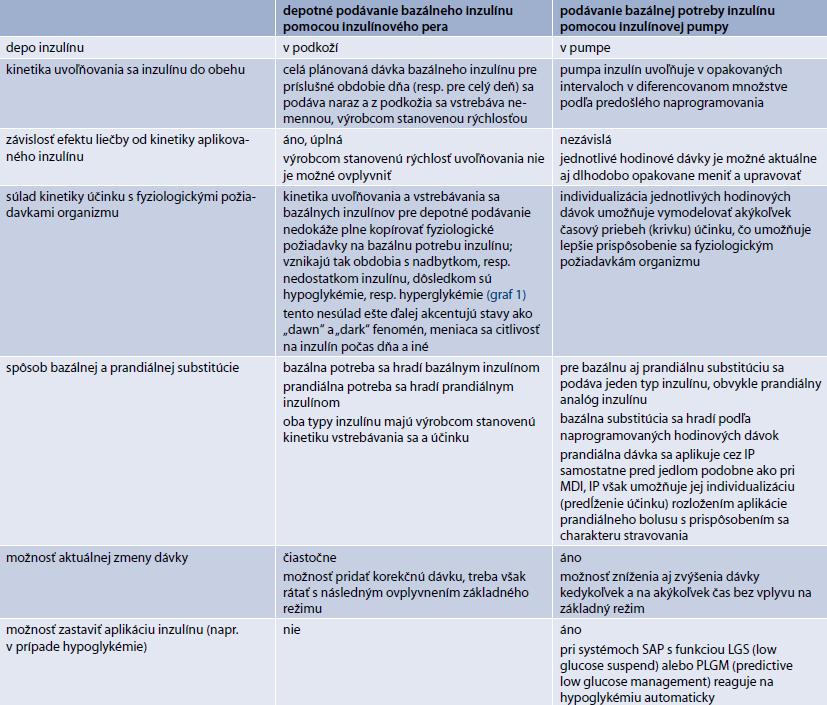 Niektoré rozdiely medzi depotným podávaním bazálneho inzulínu a substitúciou bazálnej potreby inzulínu pomocou inzulínovej pumpy