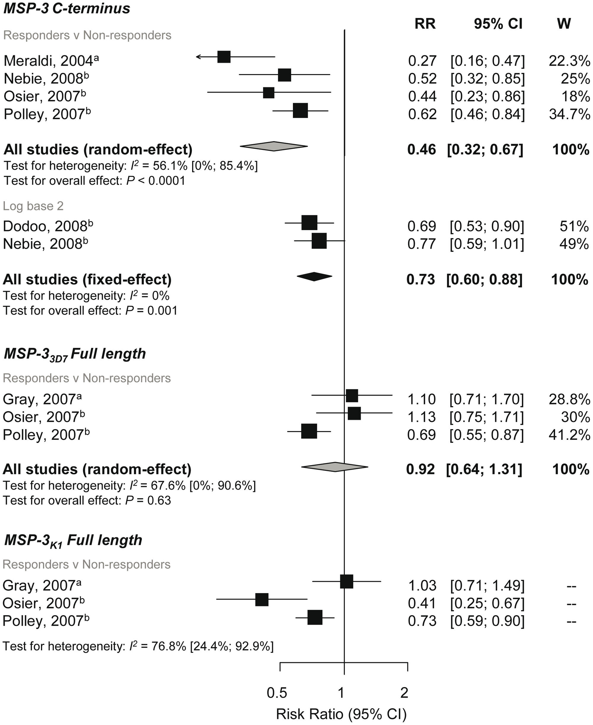 Forest plot of the association of MSP-3 responses with incidence of symptomatic <i>P. falciparum</i> malaria.