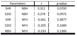 Paired parameters with nonsignificant correlations.