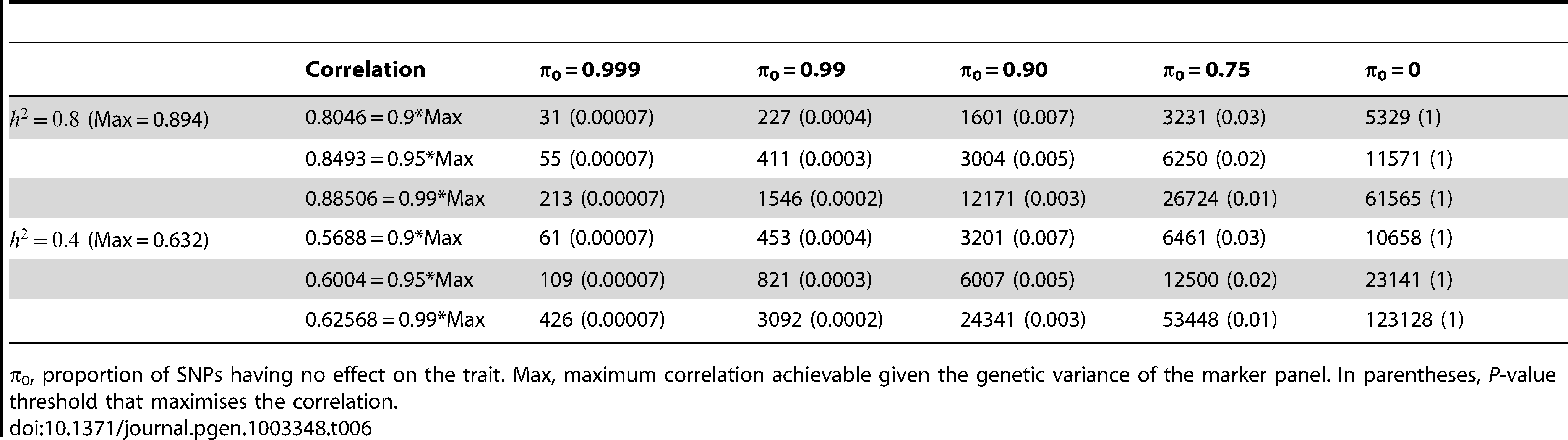 Numbers of subjects (in 1000s, rounded up) required to attain a specified correlation with a normal trait using a panel of 1,000,000 markers that explains the full heritability.