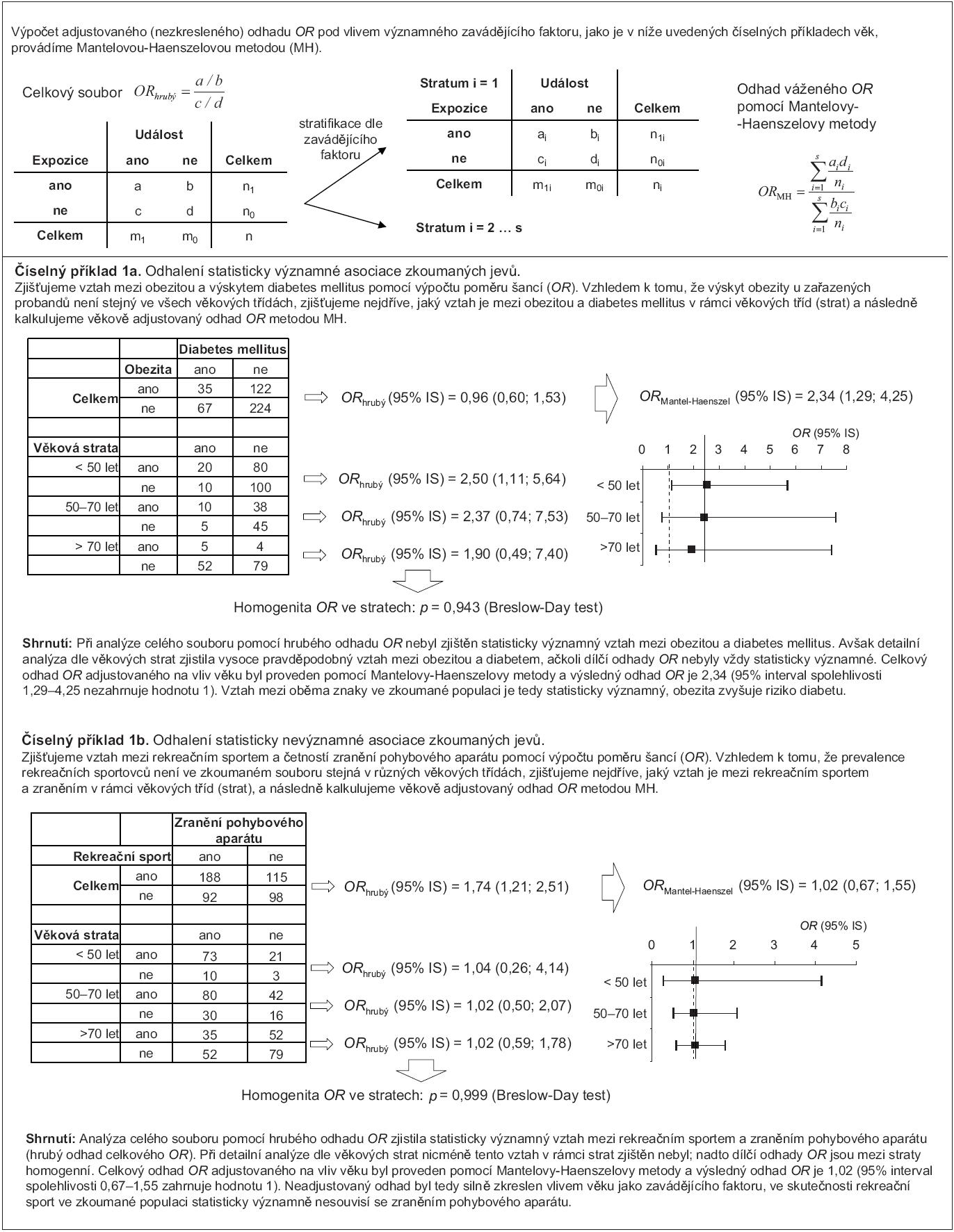 Příklad 1. Korekce odhadu poměru šancí (OR) metodou dle Mantela-Haenszela.