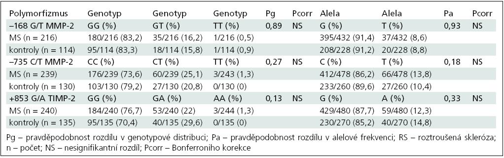 Srovnání genotypové distribuce a alelové frekvence u skupiny RS a kontrol.