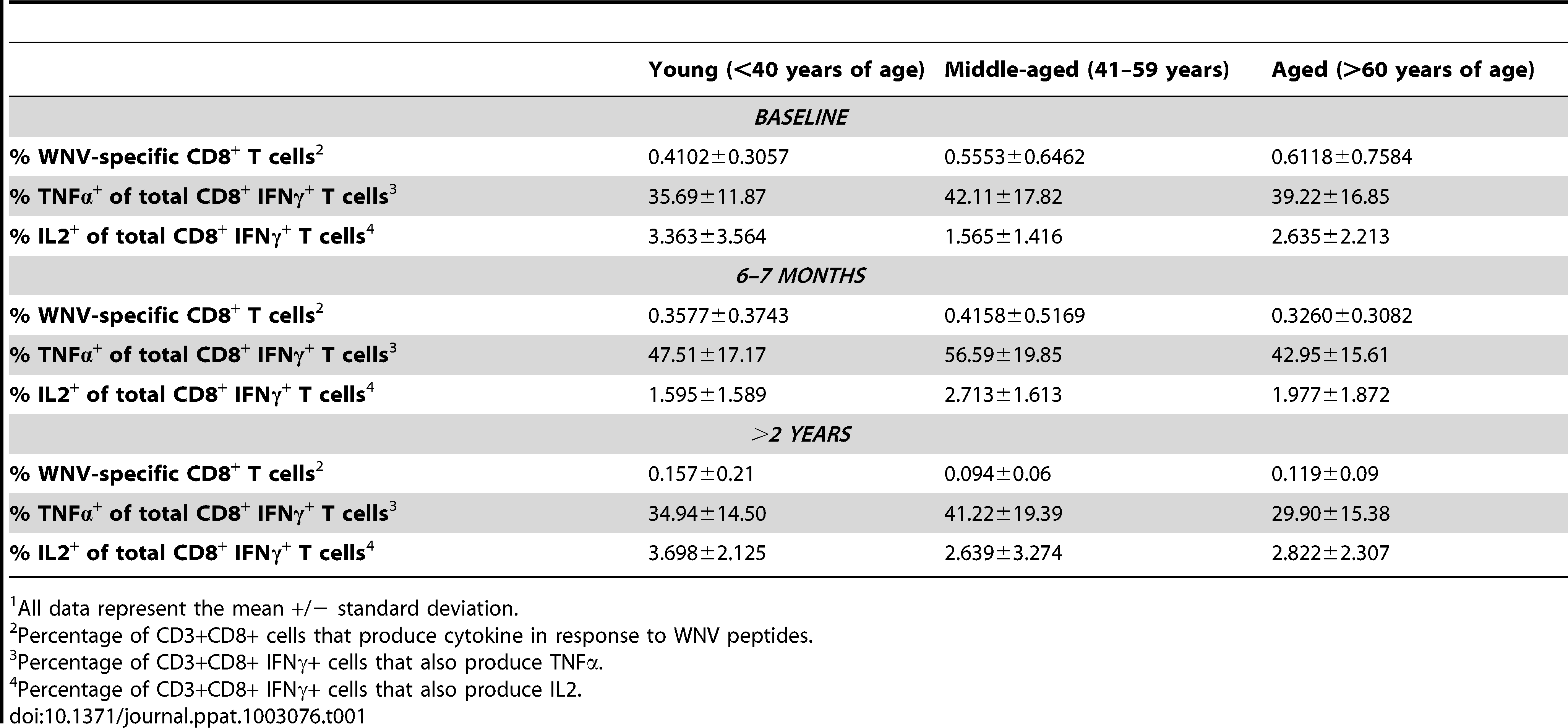 Stability of WNV-specific CD8+ T cell memory response is not influenced by age<em class=&quot;ref&quot;>1</em>.
