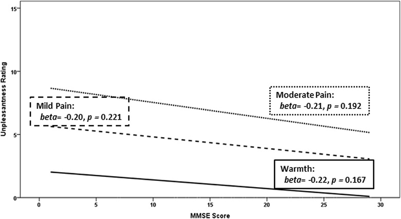 """Within the Alzheimer's disease (AD) group only, association of unpleasantness ratings (range 0 = neutral to 20 = extremely intolerable) for """"warmth,"""" """"mild pain,"""" and """"moderate pain"""" and global cognitive impairment in AD (Mini-Mental State Examination [MMSE] score; range 0 = completely cognitively impaired to 30 = completely cognitively intact)"""
