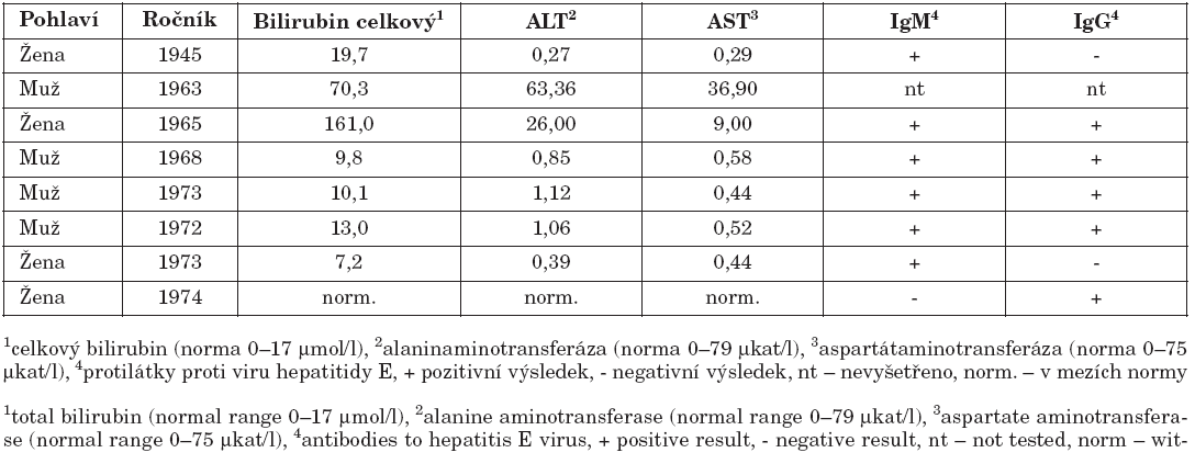 Výsledky vyšetření osob ve druhé epidemii v okrese Litoměřice