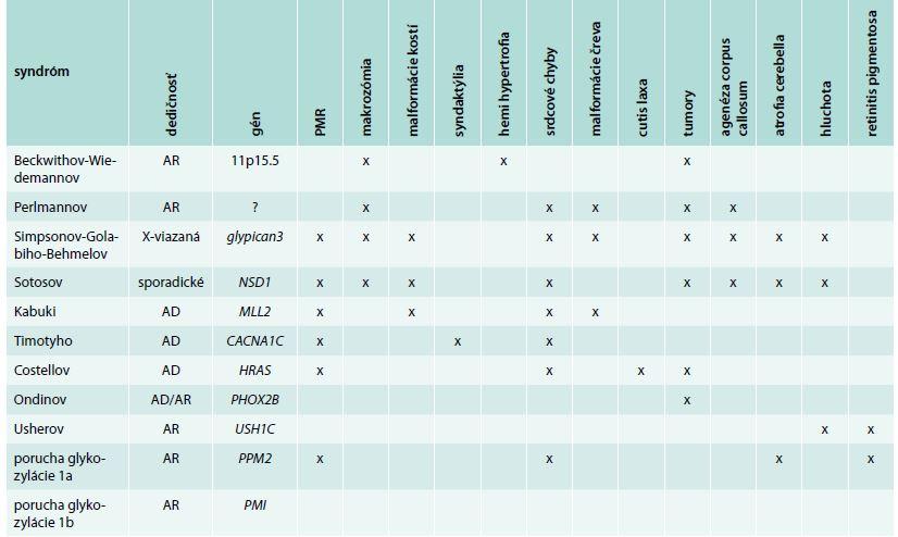 Prehľad syndrómových foriem spájaných s hyperinzulinemickými hypoglykémiami a ich základné klinické charakteristiky. Modifikované podľa [9]