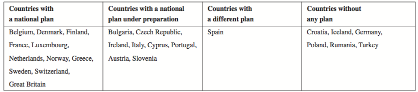 An overview of countries with or without a functioning national strategic plan for AD