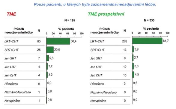 Grafy 4: Přehled sestavy pacientů s neoadjuvantní léčbou Grahps 4: Overview of the group of patients with neoadjuvant therapy