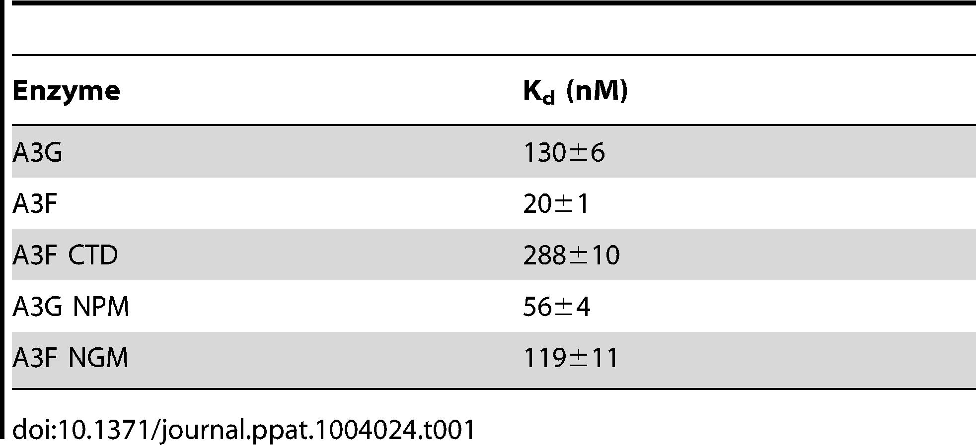 Comparison of apparent dissociation constants (K<sub>d</sub>) from ssDNA of A3G and A3F wild-type and mutants.