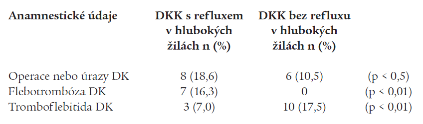 Výskyt refluxu v hlubokých žilách DKK podle některých anamnestických údajů.