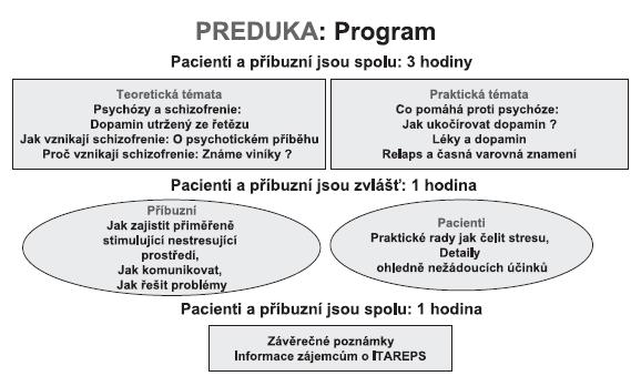 Struktura a obsah programu