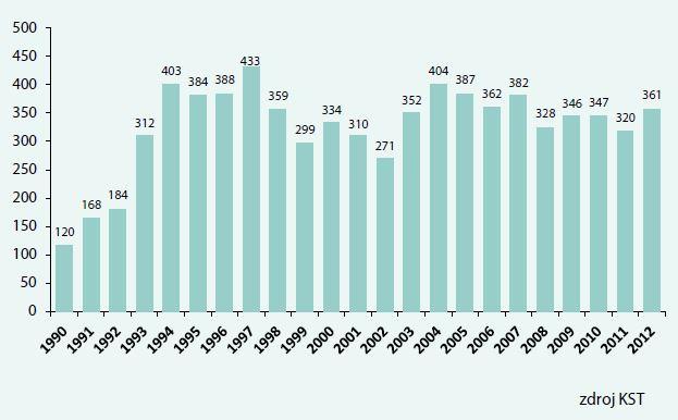 Počet transplantací ledvin od zemřelých dárců (n = 9 482) v ČR 1990–2012