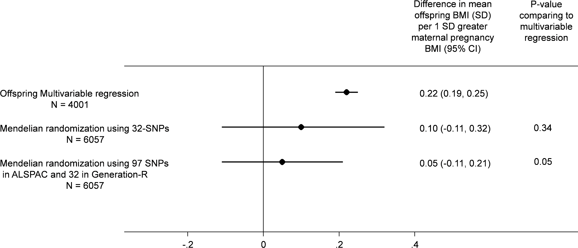 Relationship of maternal pregnancy BMI with offspring BMI at age 7: pooled ALSPAC and Generation-R multivariable and MR analyses.