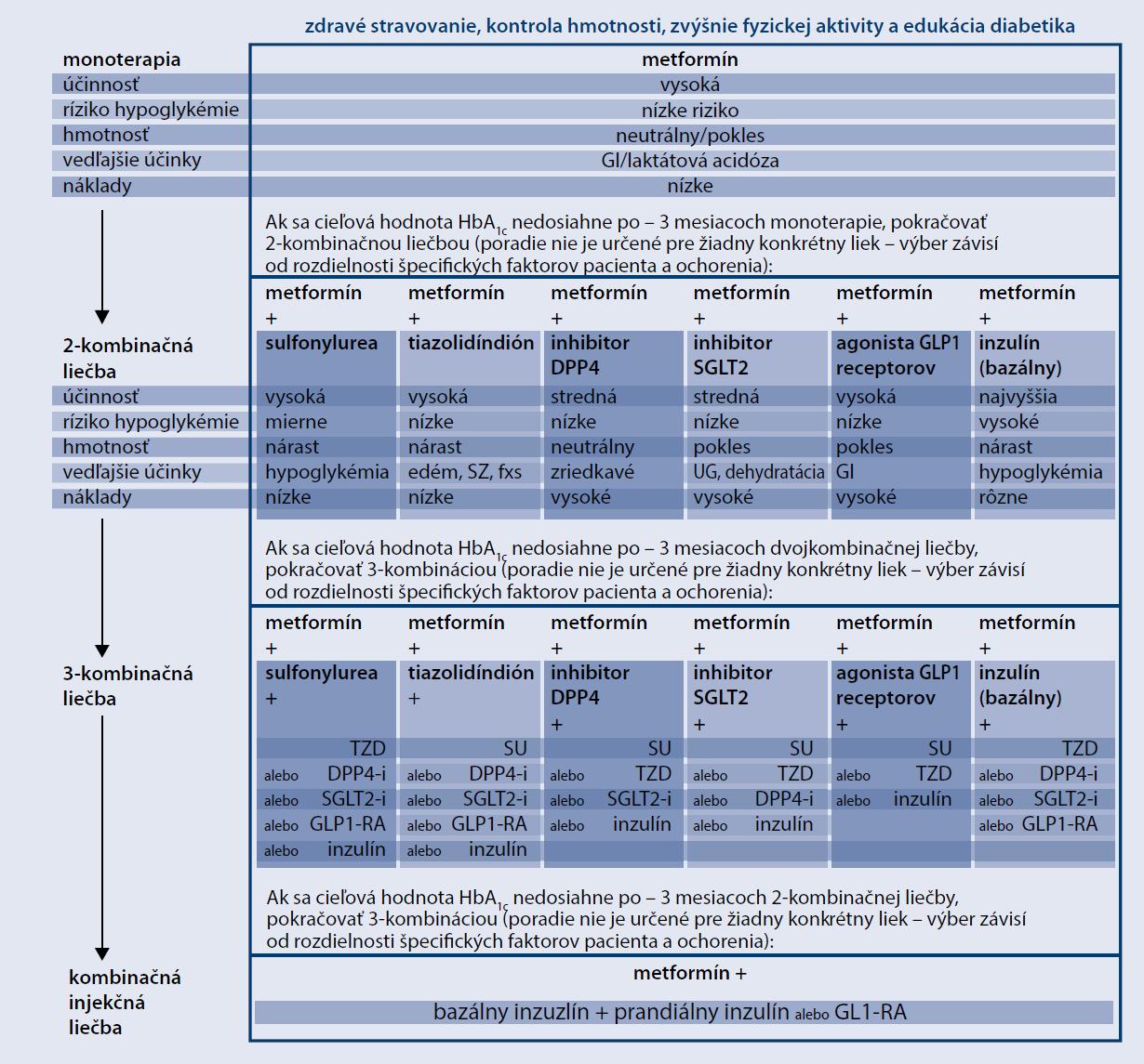 Schéma: Liečba hyperglykémie ADA/EASD 2015. Upravené podľa [1]