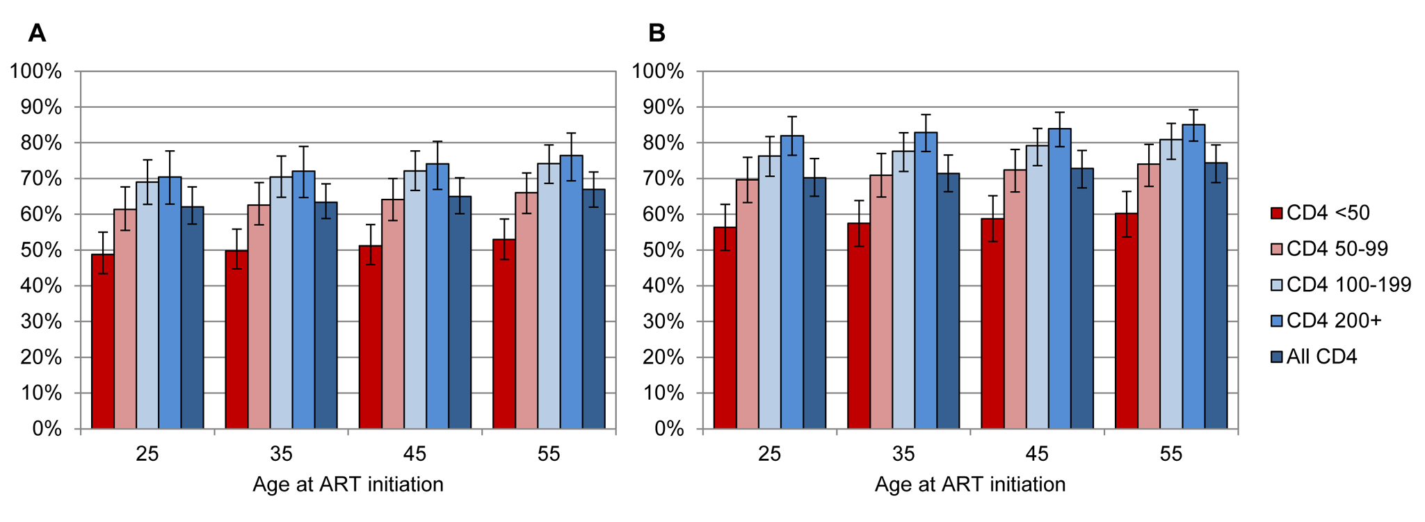 Life expectancies of patients starting ART, as proportions of life expectancies of HIV-negative adults.