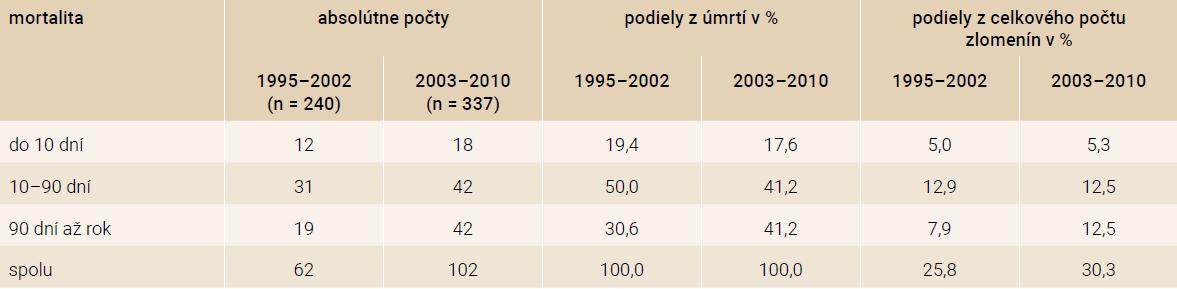 Mortalita v jednotlivých obdobiach