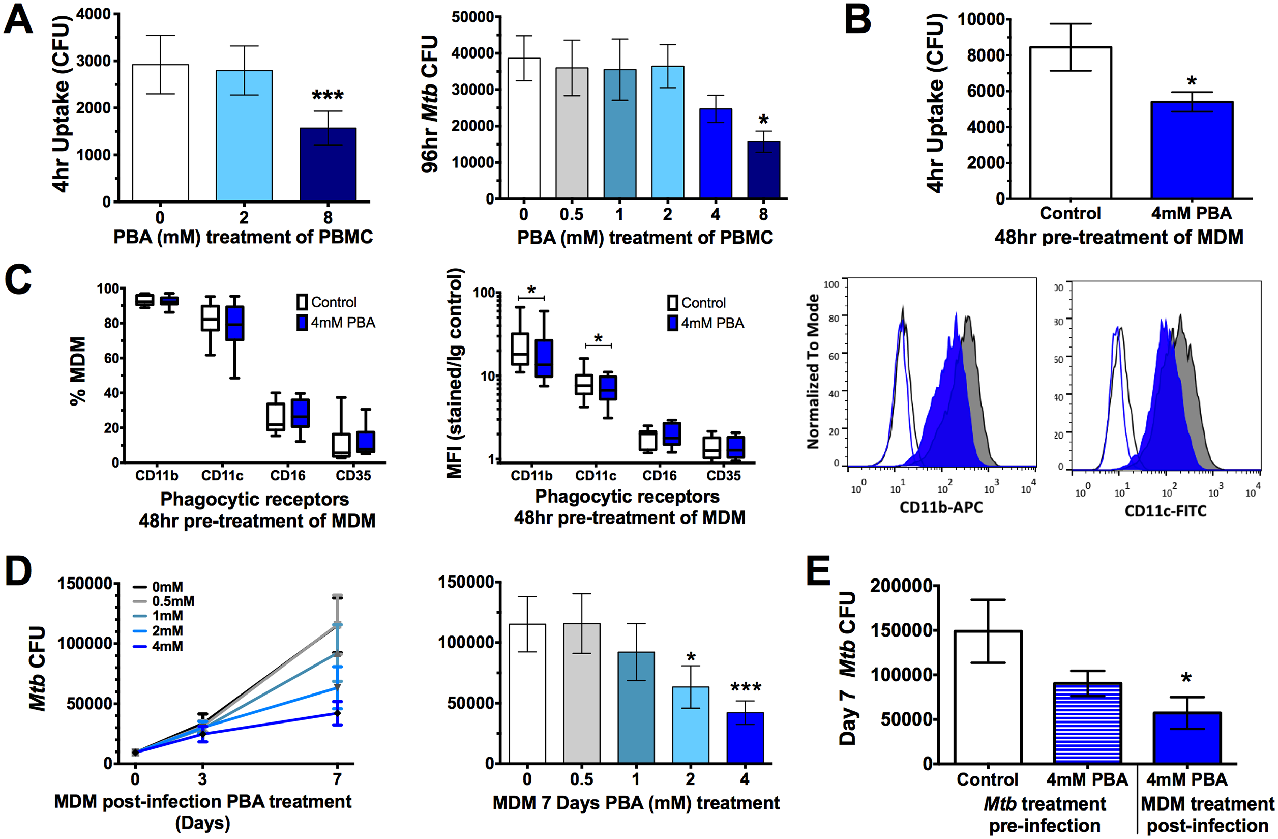 PBA resticts <i>Mtb</i> uptake and intracellular growth in PBMC and MDM.