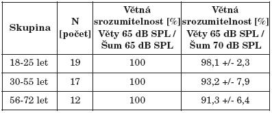 Větná srozumitelnost v hovorovém šumu 3 skupin s normálním sluchem.