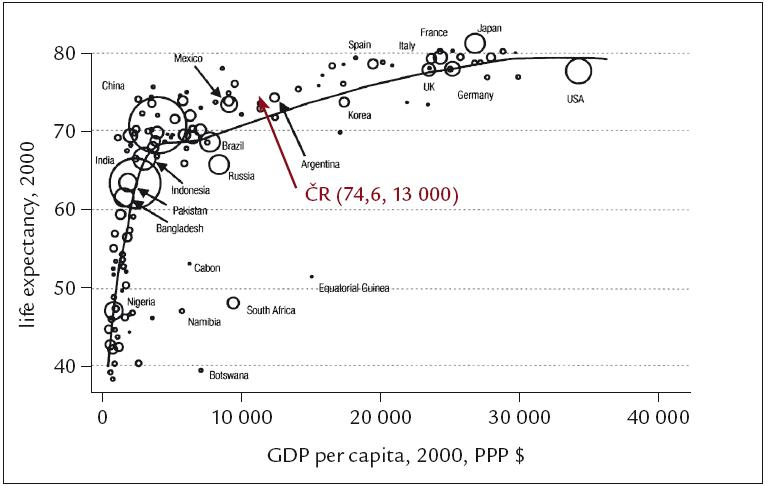 Vztah mezi hrubým domácím produktem (v dolarech) na 1 obyvatele (osa x) a očekávanou střední délkou života (osa y) v roce 2000. Velikost kroužků odpovídá počtu obyvatel uvedených zemí [2].