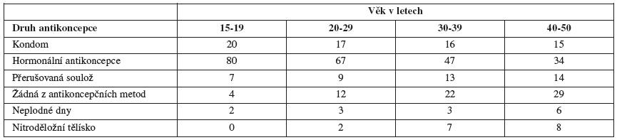 Antikoncepce se stálým partnerem podle věku (v procentech)