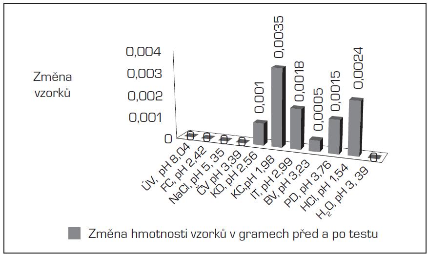 Závislost hmotnostního úbytku na pH