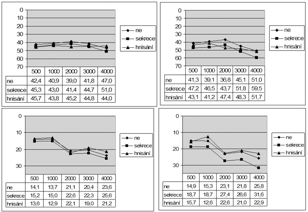 a. Vzdušné vedení před (vlevo) a po operaci (vpravo) podle časného hojení po operaci. b. Kostní vedení před a po operaci podle časného hojení po operaci.