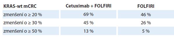 Srovnání četností zmenšení o ≥ 20 %, 30 % a 50 % ve studii CRYSTAL.