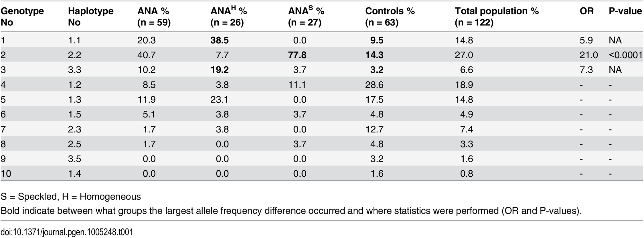 Genotype frequencies in the NSDTR population indicate an increased frequency for ANA<sup>S</sup> dogs homozygous for haplotype 2 (DLA-DRB1*00601/DQA1*005011/DQB1*02001) compared to controls and an increase in frequency for ANA<sup>H</sup> dogs with a homozygous haplotype (No 1.1 and 3.3) compared to controls.
