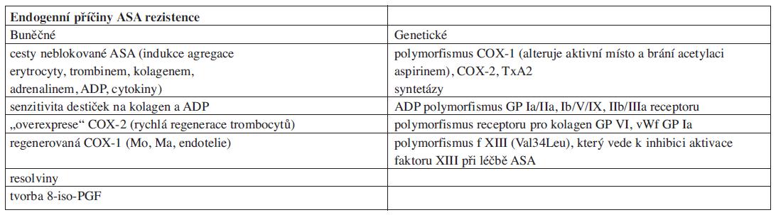 Endogenní příčiny selhávání protidestičkové terapie ASA.