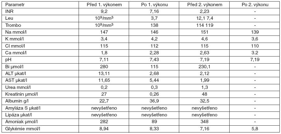 Dynamika laboratorních parametrů u 15 měsíční pacientky s akutním jaterním selháním