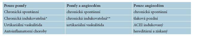 Výskyt pomfů/angioedému u různých typů urtikárie a angioedému [12]