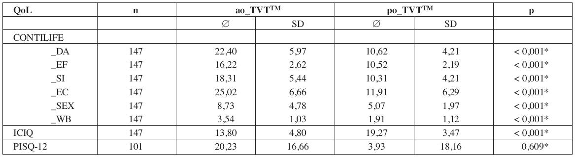 Základní statistické charakteristiky pro hodnocení položek QoL před TVT OTM a 12 měsíců po TVT OTM. Poslední sloupec p demonstruje diference stejných položek IQL pomocí párového t-testu