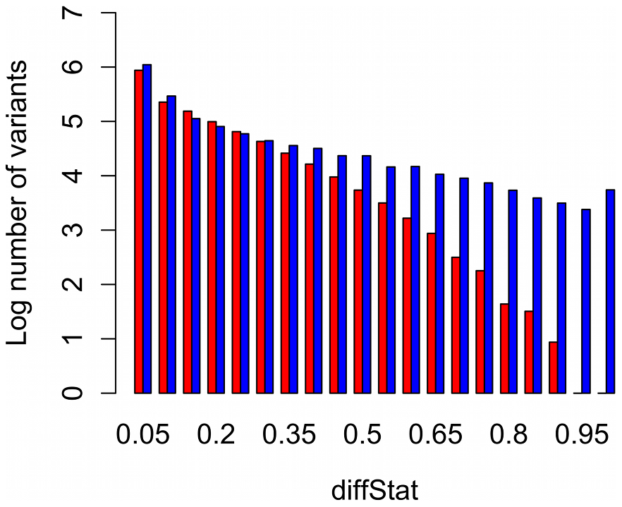 Frequency histogram of differentiation between treatments, on a log scale.