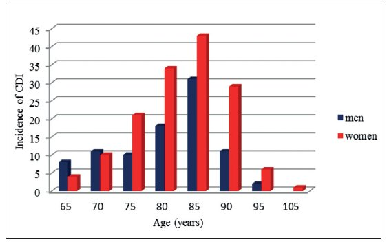The incidence of Clostridium difficile infection in seniors older than 65 years between January 1, 2008 and December 31, 2013, divided by sex and age