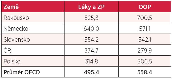 Výdaje na léky a ZP a přímé platby pacientů (v USD PPP)