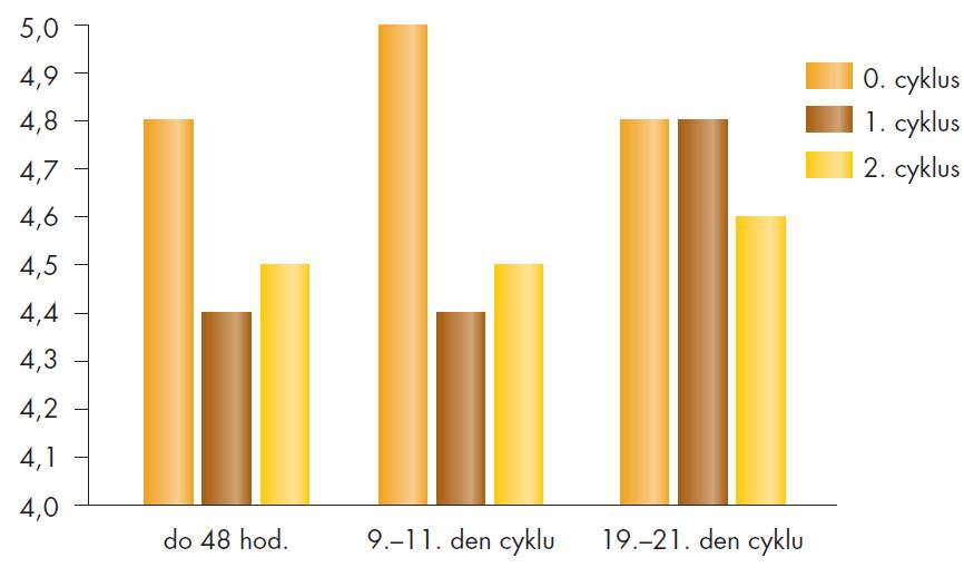 Poševní pH (n = 84), 2. menstruační cyklus – s léčbou.