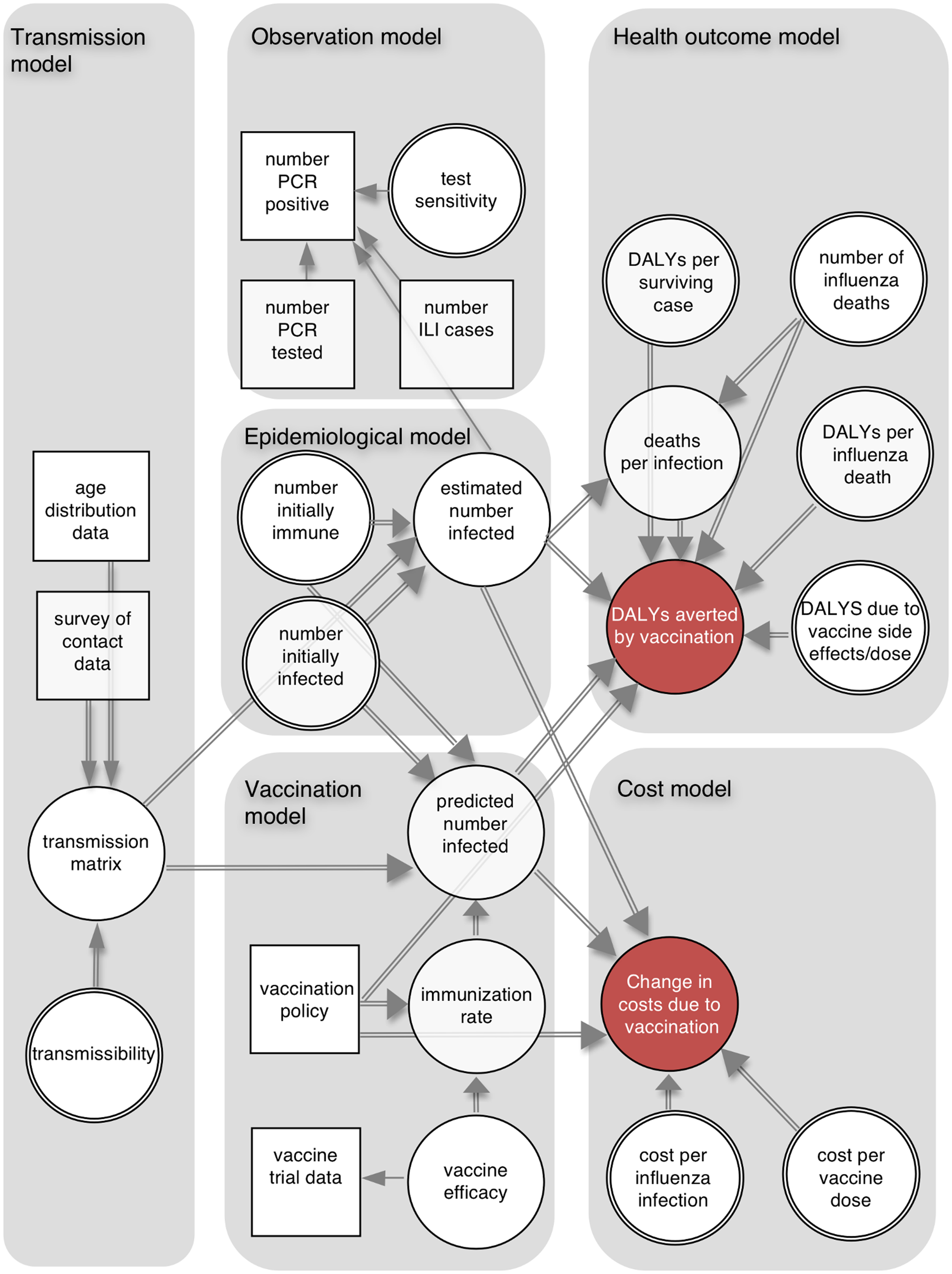 Schematic illustration of analytic framework.