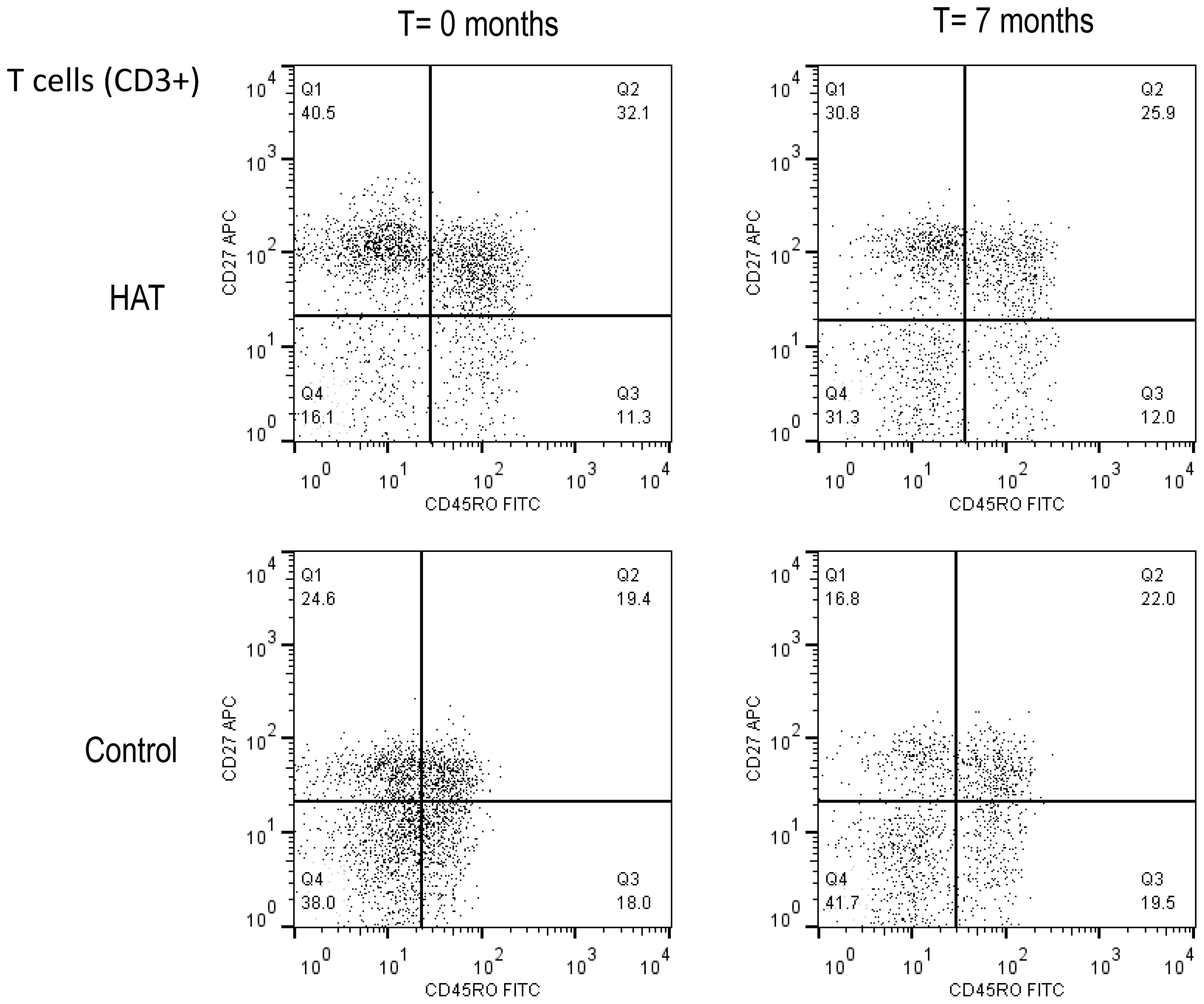 Flow cytometry dot plot of the CD3+ T-cell population in HAT and in a control.