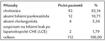 Indikace ERCP u 112 pacientů po resekci žaludku podle B II.