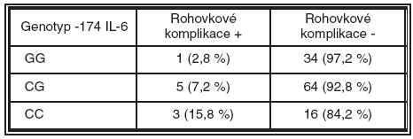 Výskyt rohovkových komplikací u jednotlivých genotypů polymorfismu -174 genu pro IL-6