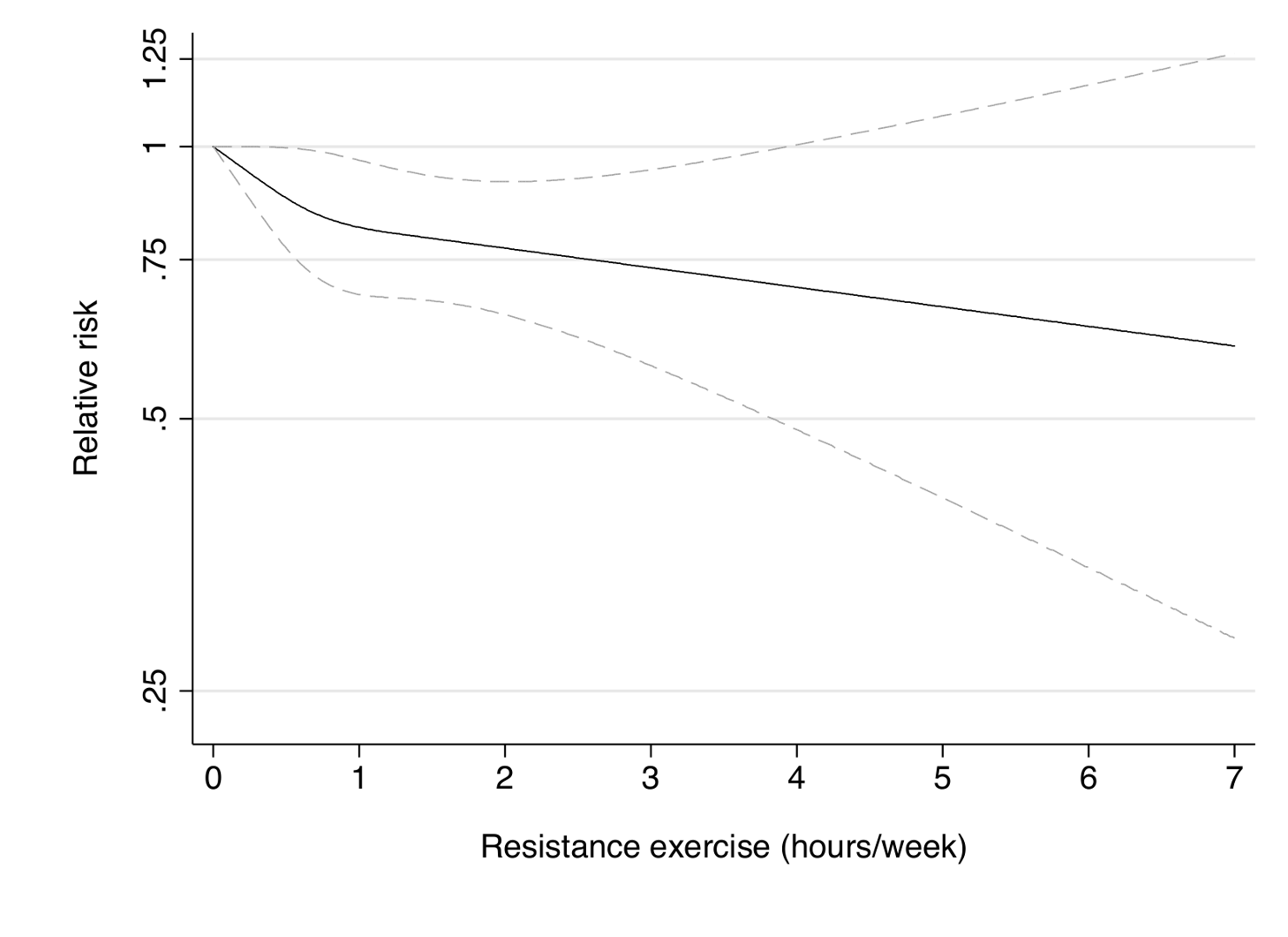 Dose-response relationship between resistance exercise (hours/week) and risk of type 2 diabetes in women from the Nurses' Health Study.