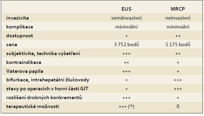 Porovnání výhod a nevýhod EUS a MRC P v diagnostice choledocholitiázy. (*) při současném provedení ERC P.