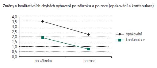 Pokles kvalitativních chyb – počtu opakování a konfabulací – mezi prvním a druhým vyšetřením.
