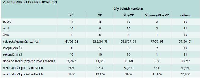 Složení souboru 50 nemocných s první žilní trombózou na dolních končetinách a výsledky