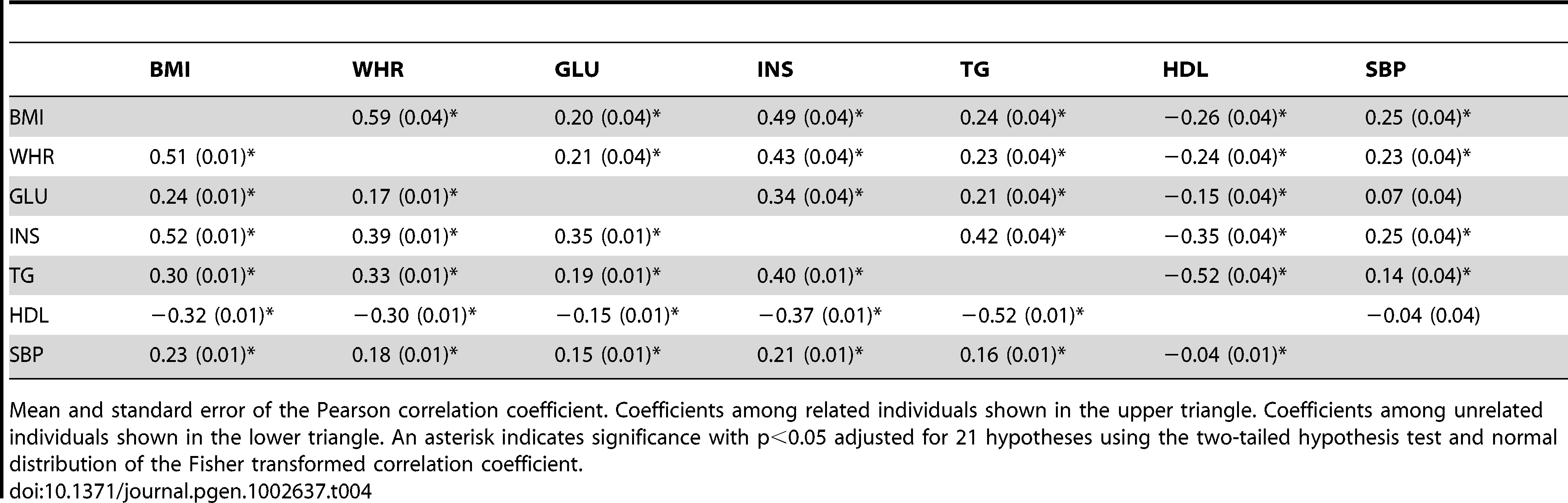 Phenotypic correlation coefficients between MetS traits in the ARIC population.