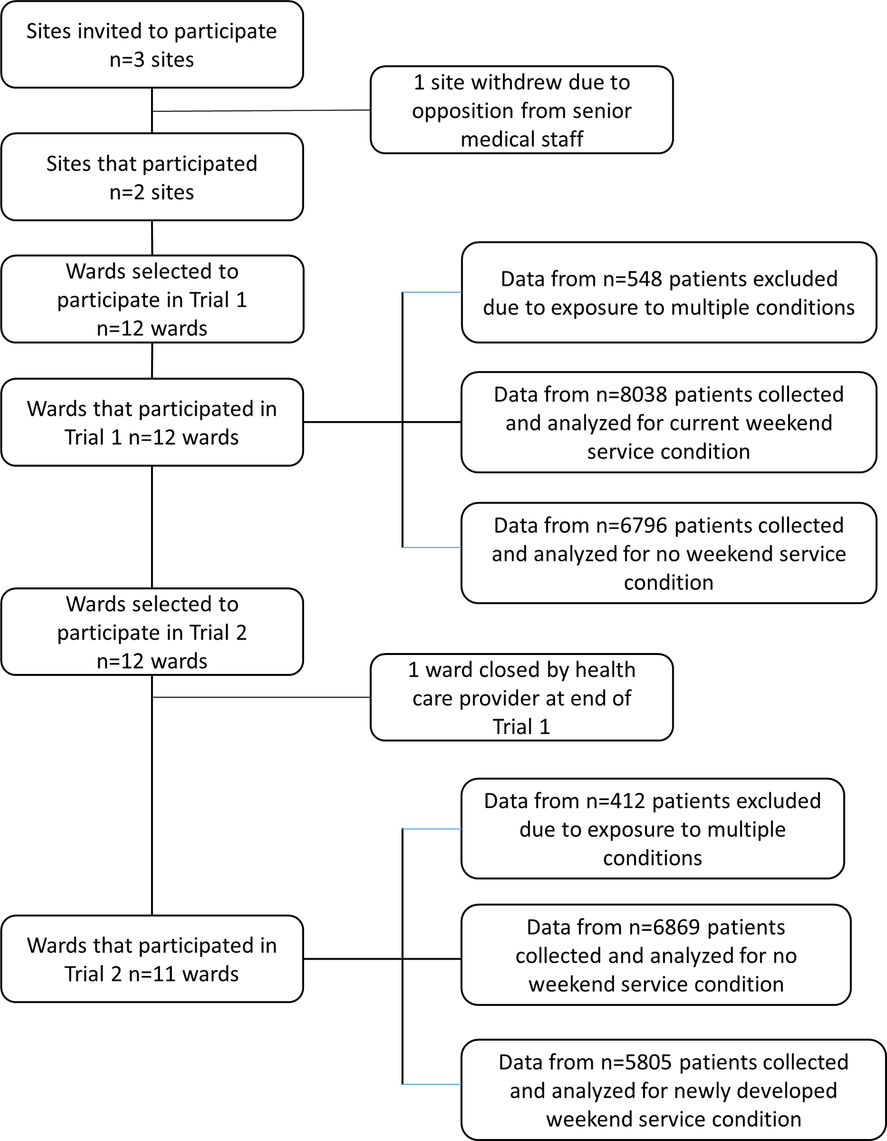 CONSORT flow chart of site, ward, and patient involvement in data collection and analysis.