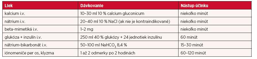 Farmakologické možnosti liečby hyperkaliémie